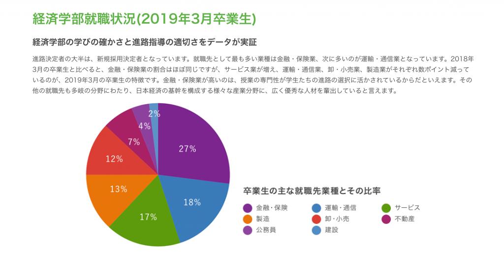 青山学院大学経済学部の就職先のデータ